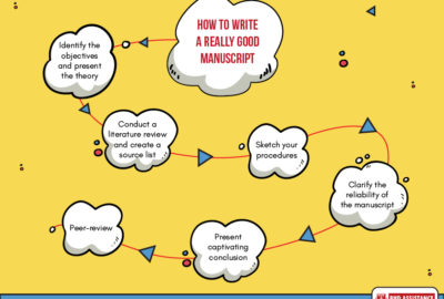 Manuscript Writing Services - PhD Assistance