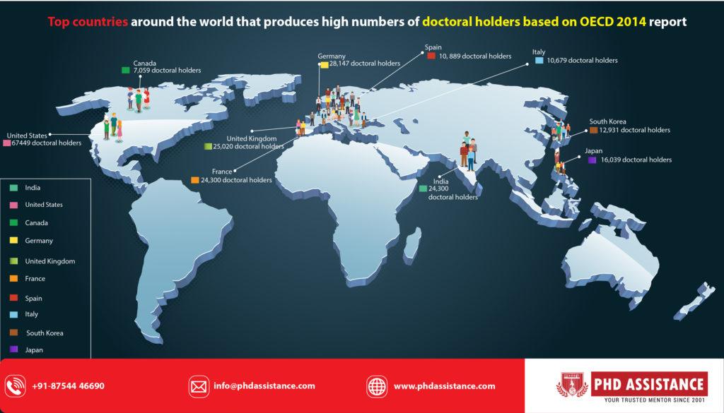 phd students based on OECD