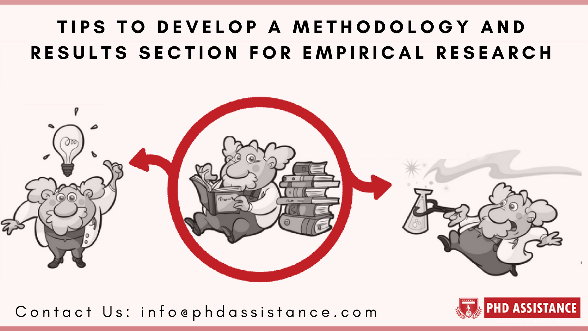 Tips to Develop a Methodology and Results Section for Empirical Research