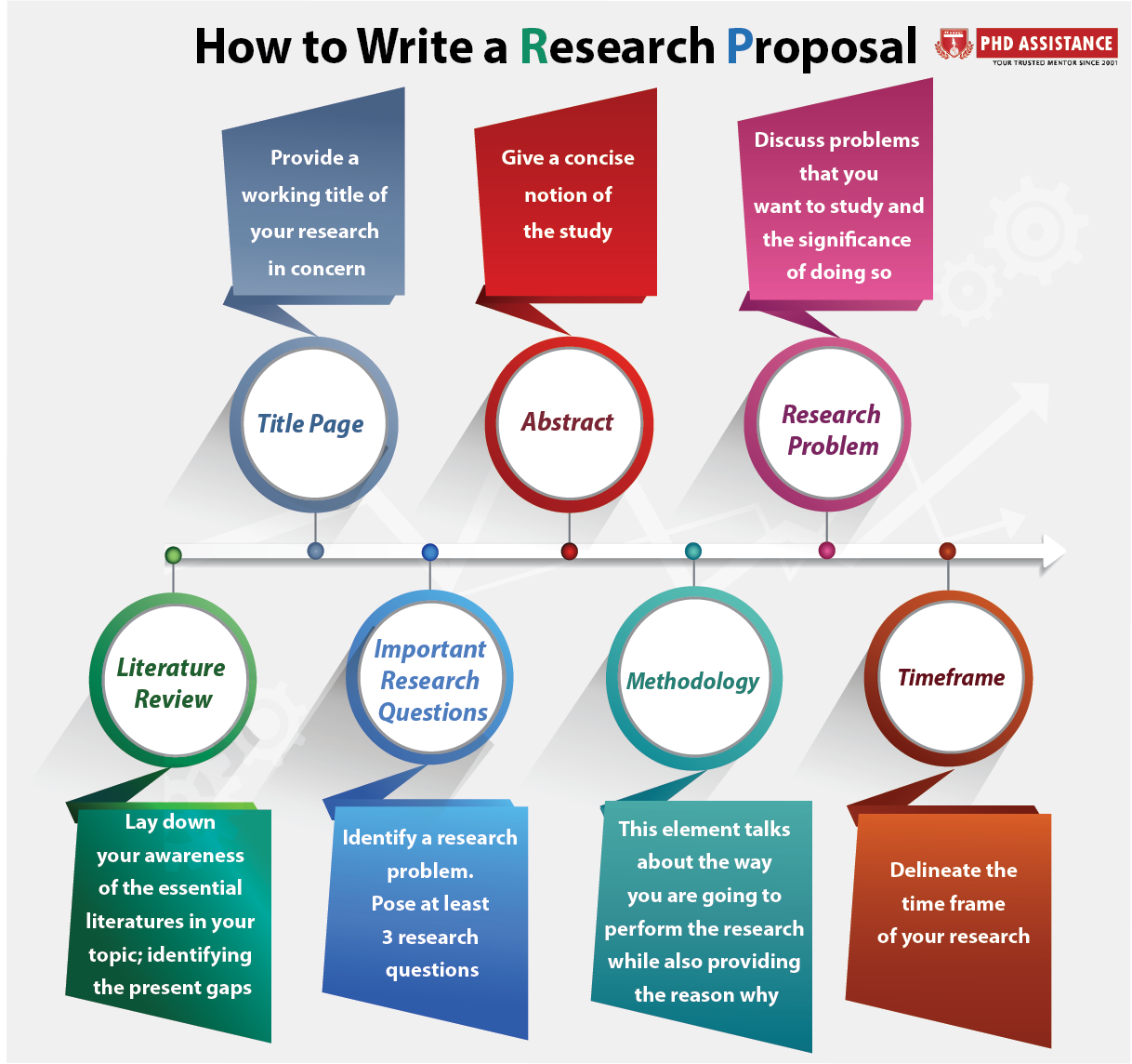 How to write a proposal for phd