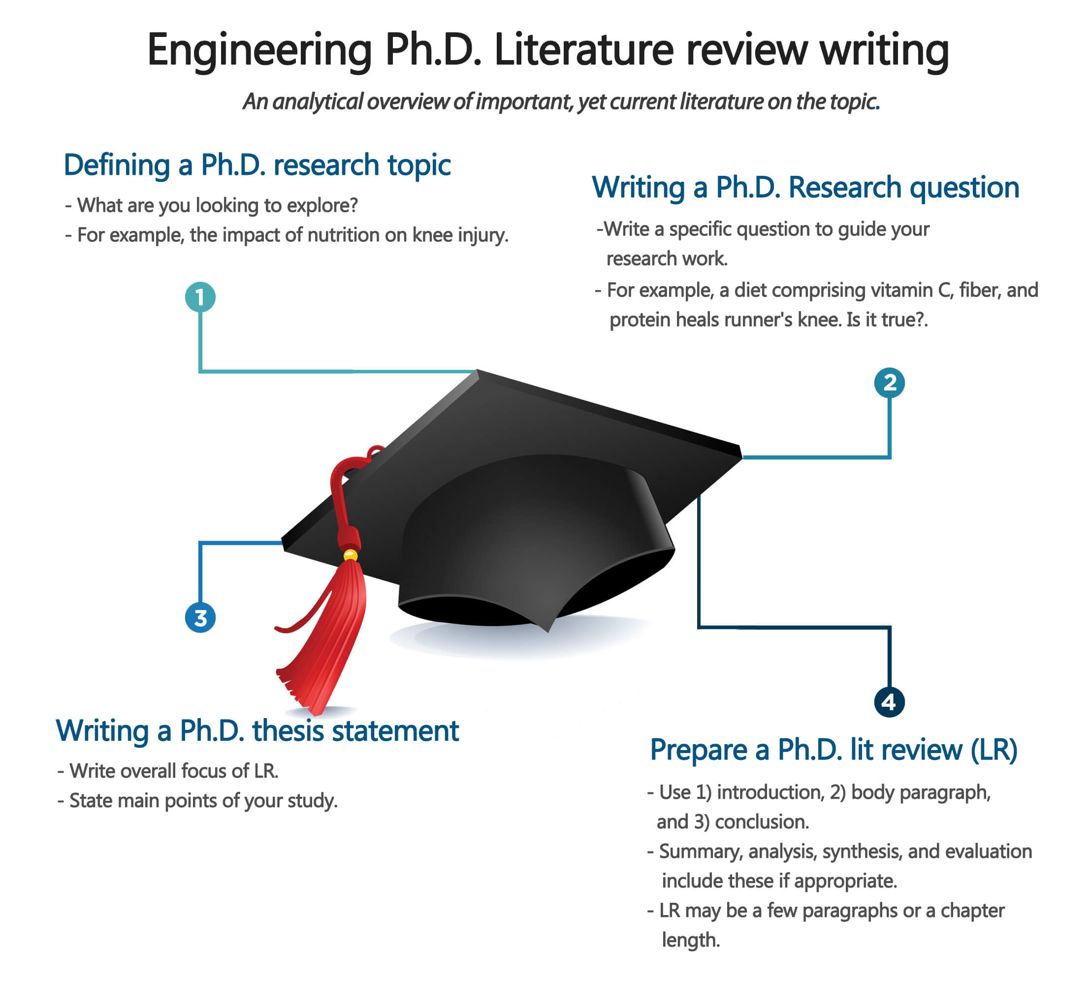 Writing a Literature Review and in Need of Help? Consider These Tips From our Experts at PhD Assistance.