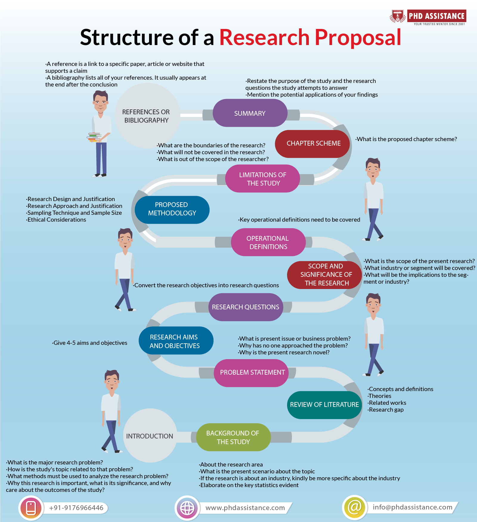 Phd research proposal structure
