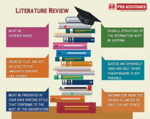 How to write a dissertation literature review: an in-depth guide.