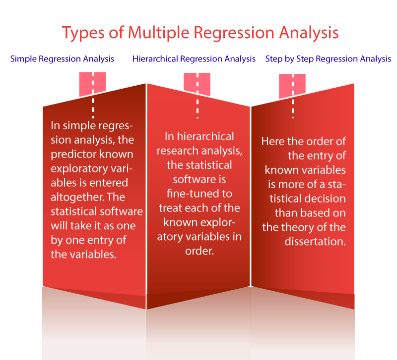 Multiple Regression strategy to deploy in your PhD Study