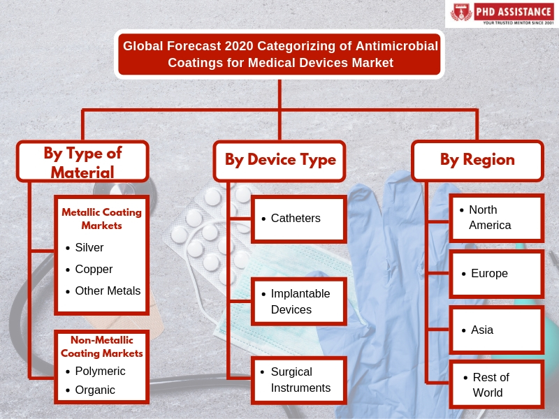 Antimicrobial Coatings for Medical Devices Market   Global Research Insights 2019-2028