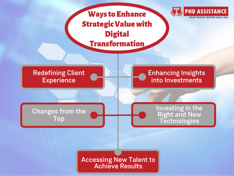 enhance strategic value with digital transformation