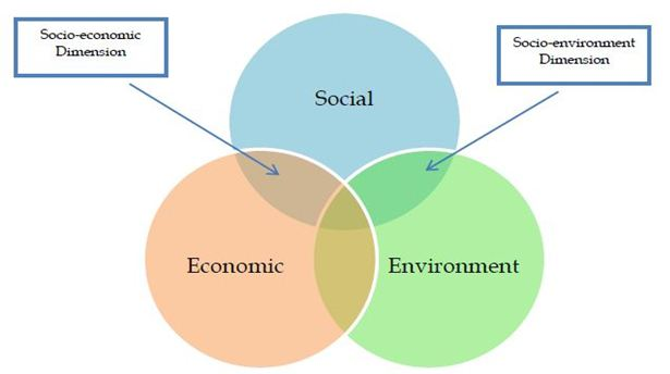 Dissertation Topics in Business and Management Research on CSR and Business Ethics: Recent Trends