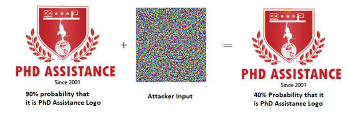 Recent Challenges in Artificial Intelligence – Adversarial Attacks