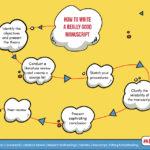 Manuscript Writing Services - PhD Assistance