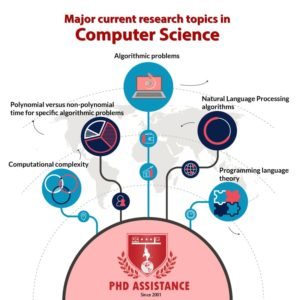 How to select the right topic for your PhD in Computer Science?