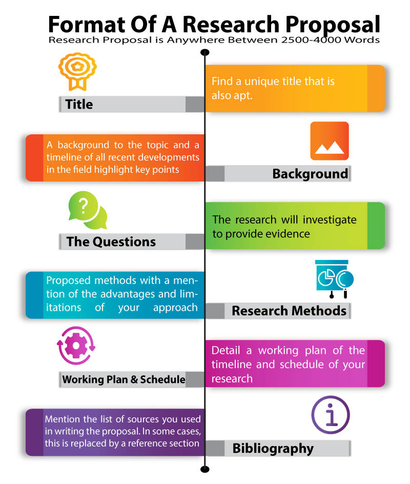 How to write your research proposal
