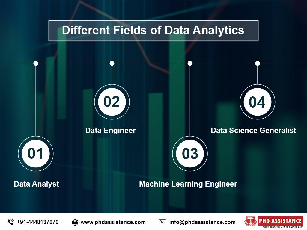 different fields of data analytics